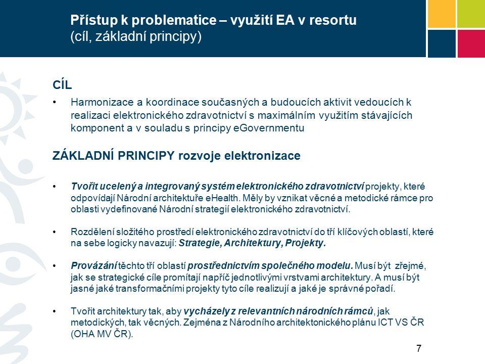 Přístup k problematice – využití EA v resortu (cíl, základní principy) CÍL Harmonizace a koordinace současných a budoucích aktivit vedoucích k realizaci elektronického zdravotnictví s maximálním využitím stávajících komponent a v souladu s principy eGovernmentu ZÁKLADNÍ PRINCIPY rozvoje elektronizace Tvořit ucelený a integrovaný systém elektronického zdravotnictví projekty, které odpovídají Národní architektuře eHealth.