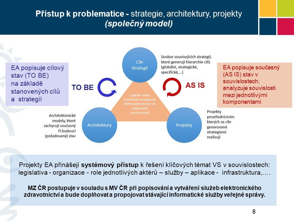 Přístup k problematice - strategie, architektury, projekty (společný model) EA popisuje současný (AS IS) stav v souvislostech; analyzuje souvislosti mezi jednotlivými komponentami AS IS TO BE Projekty EA přinášejí systémový přístup k řešení klíčových témat VS v souvislostech: legislativa - organizace - role jednotlivých aktérů – služby – aplikace - infrastruktura,….