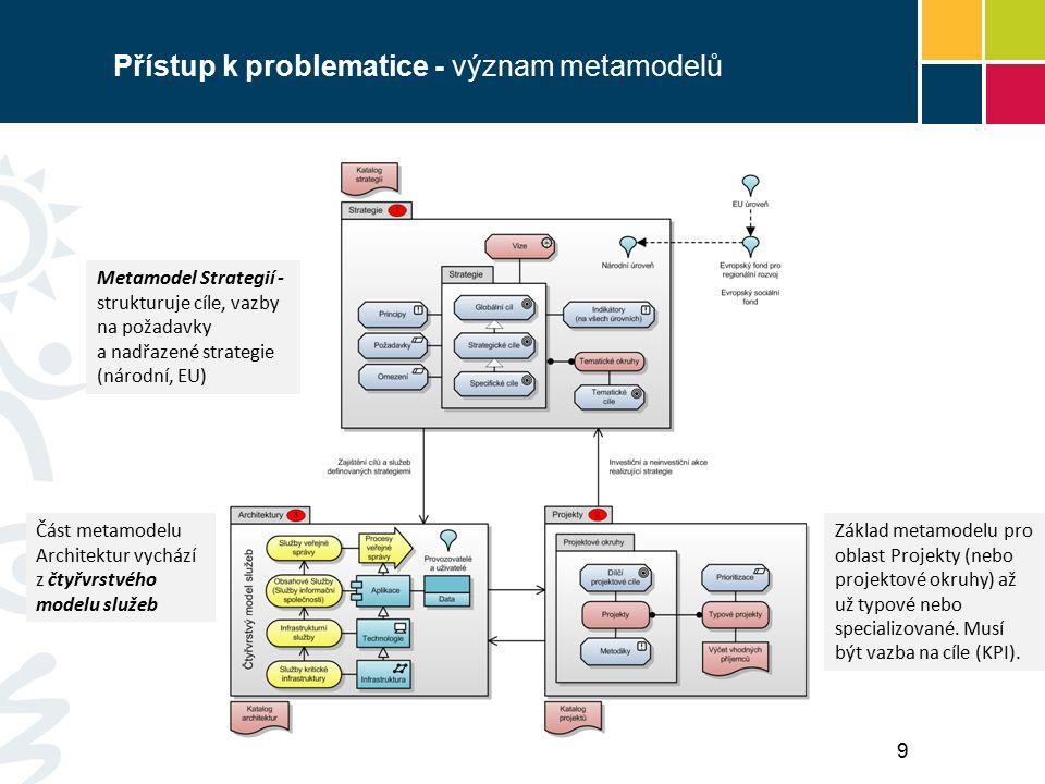 Přístup k problematice - význam metamodelů Metamodel Strategií - strukturuje cíle, vazby na požadavky a nadřazené strategie (národní, EU) Základ metamodelu pro oblast Projekty (nebo projektové okruhy) až už typové nebo specializované.