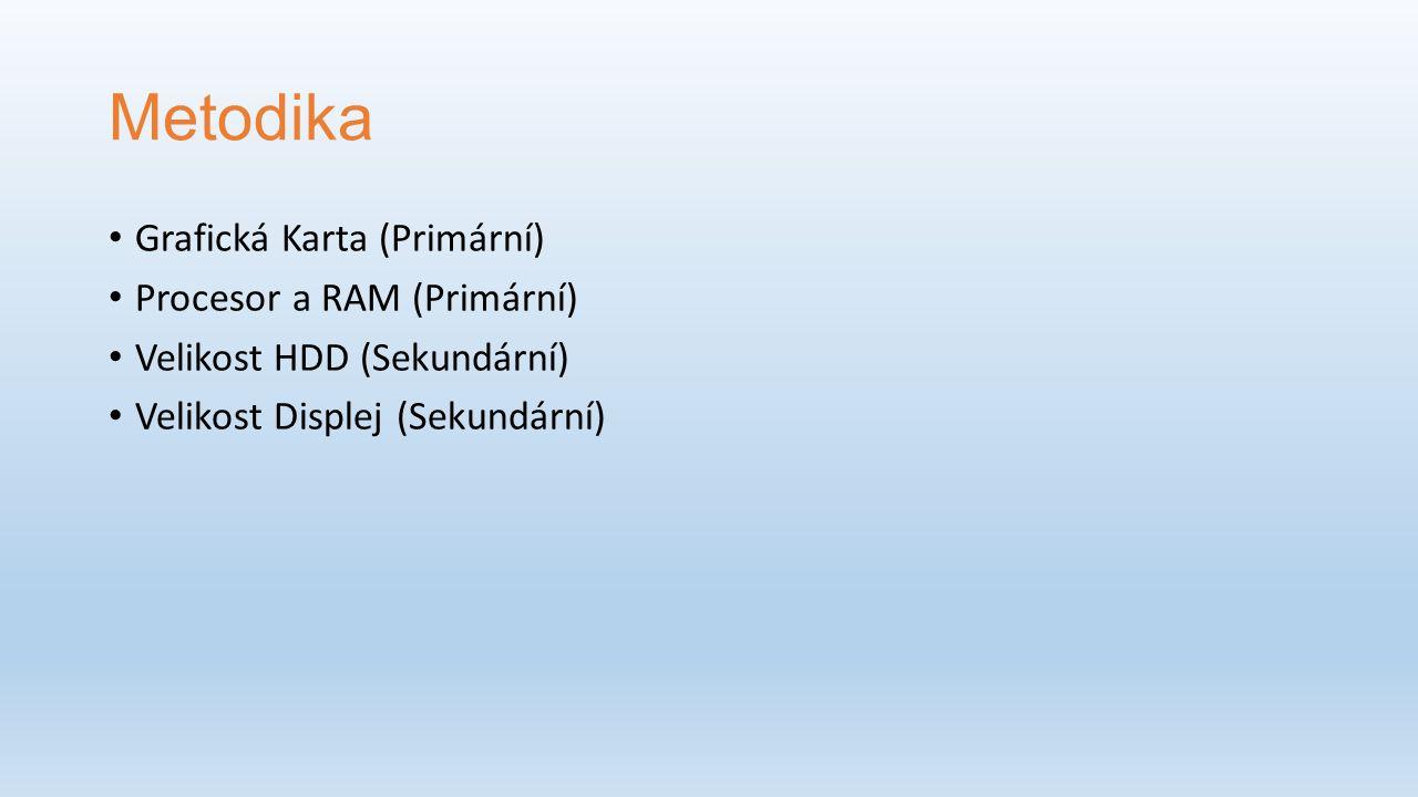 Metodika Grafická Karta (Primární) Procesor a RAM (Primární) Velikost HDD (Sekundární) Velikost Displej (Sekundární)