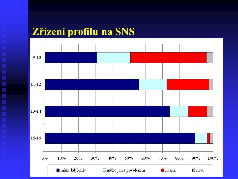 Zřízení profilu na SNS