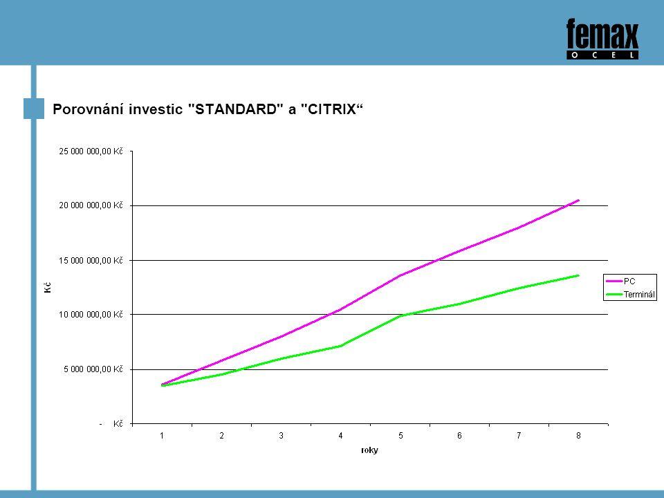 Porovnání investic STANDARD a CITRIX