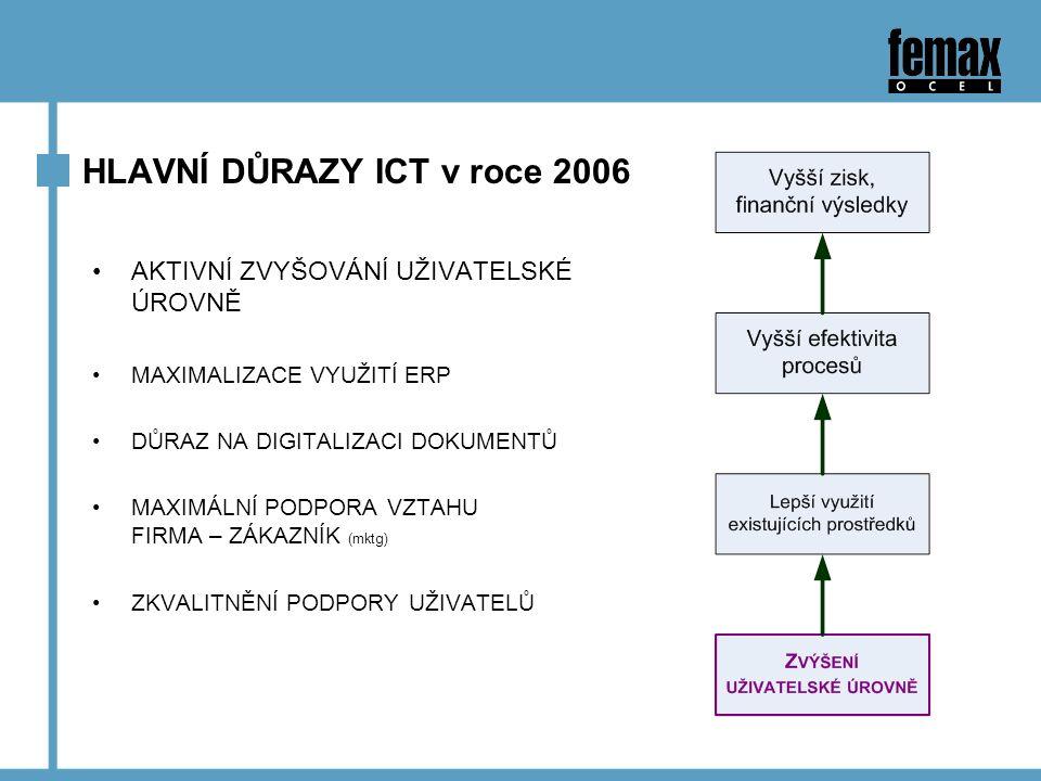 HLAVNÍ DŮRAZY ICT v roce 2006 AKTIVNÍ ZVYŠOVÁNÍ UŽIVATELSKÉ ÚROVNĚ MAXIMALIZACE VYUŽITÍ ERP DŮRAZ NA DIGITALIZACI DOKUMENTŮ MAXIMÁLNÍ PODPORA VZTAHU FIRMA – ZÁKAZNÍK (mktg) ZKVALITNĚNÍ PODPORY UŽIVATELŮ