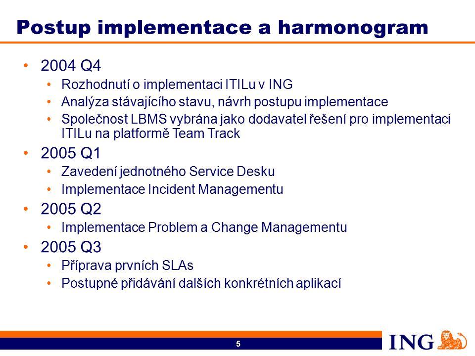 6 Rozsah nasazení Interní i externí uživatelé Head Office users Sales Force users Někteří externí poskytovatelé služeb Správa uživatelů přes LDAP Počet incidentů za 1/2006 – 1 546 Všechny hlavní aplikace ING využívají ITIL, dále některé další aplikace (Dopisy apod.) Team Track verze 6.3, databáze Oracle