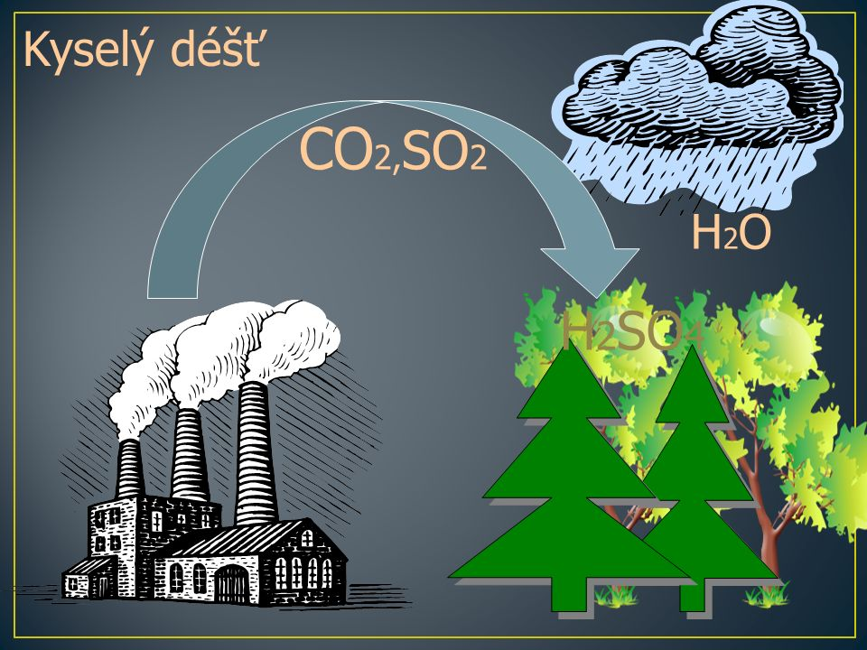 CO 2, SO 2 H2OH2O Kyselý déšť H 2 SO 4