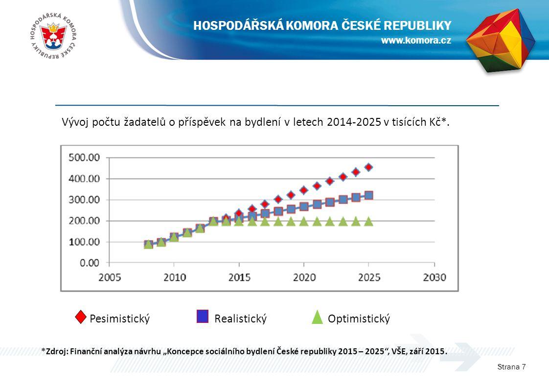 Vývoj počtu žadatelů o příspěvek na bydlení v letech 2014-2025 v tisících Kč*. Strana 7 www.komora.cz HOSPODÁŘSKÁ KOMORA ČESKÉ REPUBLIKY Pesimistický