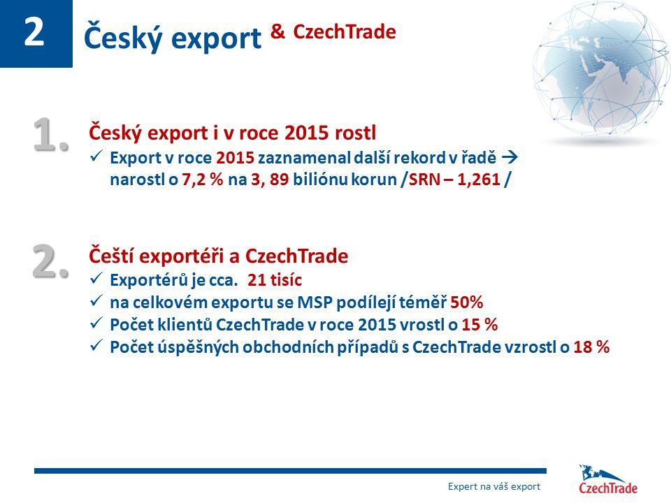 2 Český export & CzechTrade Čeští exportéři a CzechTrade Exportérů je cca. 21 tisíc na celkovém exportu se MSP podílejí téměř 50% Počet klientů CzechT