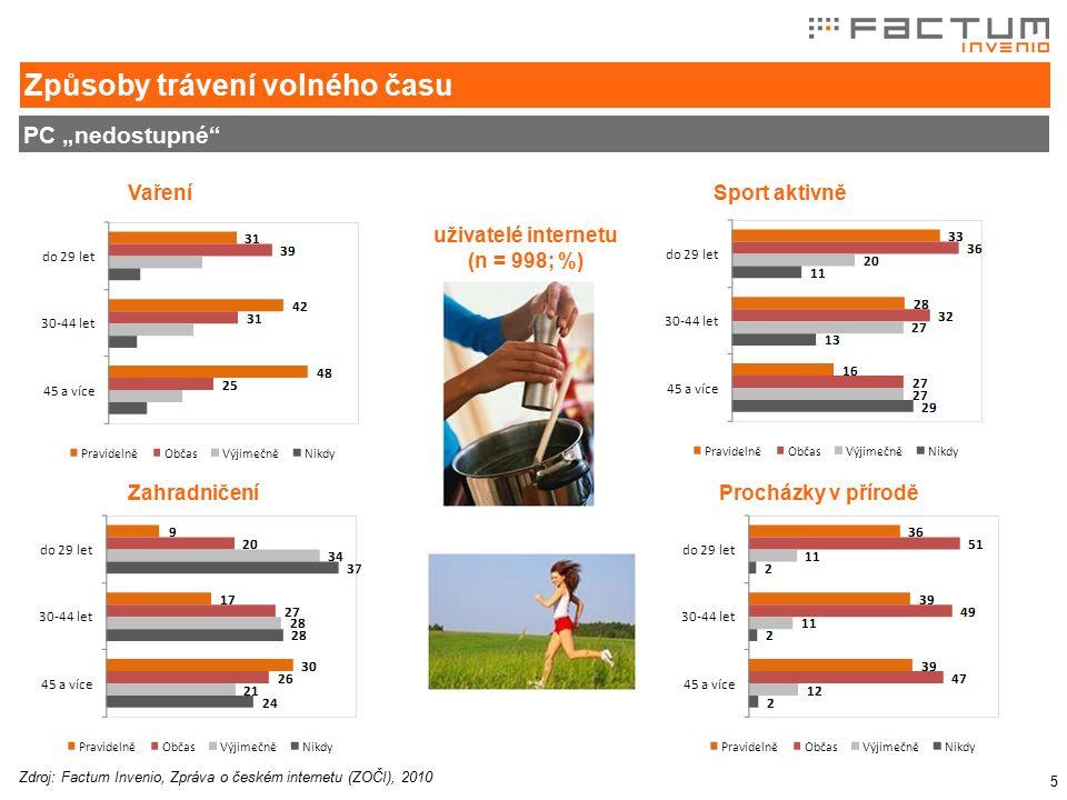 """5 PC """"nedostupné Způsoby trávení volného času VařeníSport aktivně Procházky v příroděZahradničení uživatelé internetu (n = 998; %) Zdroj: Factum Invenio, Zpráva o českém internetu (ZOČI), 2010"""