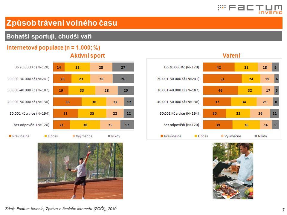 7 Bohatší sportují, chudší vaří Způsob trávení volného času Zdroj: Factum Invenio, Zpráva o českém internetu (ZOČI), 2010 Internetová populace (n = 1.000; %) Aktivní sport Vaření