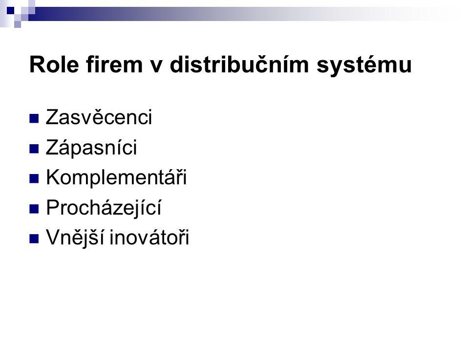 Role firem v distribučním systému Zasvěcenci Zápasníci Komplementáři Procházející Vnější inovátoři