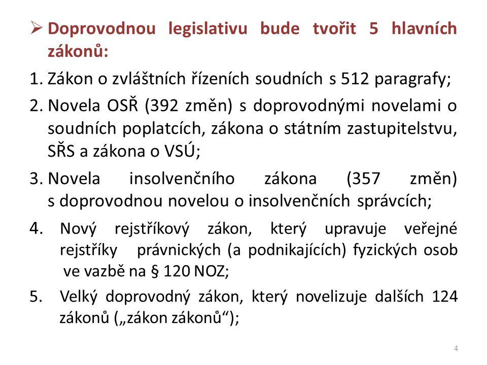  Doprovodnou legislativu bude tvořit 5 hlavních zákonů: 1.Zákon o zvláštních řízeních soudních s 512 paragrafy; 2.Novela OSŘ (392 změn) s doprovodnými novelami o soudních poplatcích, zákona o státním zastupitelstvu, SŘS a zákona o VSÚ; 3.Novela insolvenčního zákona (357 změn) s doprovodnou novelou o insolvenčních správcích; 4.