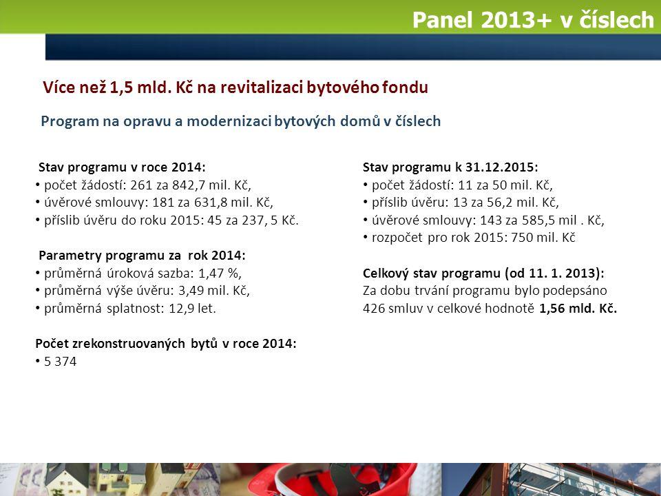Panel 2013+ v číslech Stav programu k 31.12.2015: počet žádostí: 11 za 50 mil.