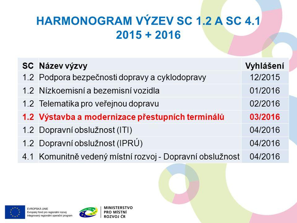 HARMONOGRAM VÝZEV SC 1.2 A SC 4.1 2015 + 2016 SCNázev výzvyVyhlášení 1.2Podpora bezpečnosti dopravy a cyklodopravy12/2015 1.2Nízkoemisní a bezemisní vozidla01/2016 1.2Telematika pro veřejnou dopravu02/2016 1.2Výstavba a modernizace přestupních terminálů03/2016 1.2Dopravní obslužnost (ITI)04/2016 1.2Dopravní obslužnost (IPRÚ)04/2016 4.1Komunitně vedený místní rozvoj - Dopravní obslužnost04/2016