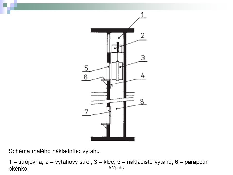 5.Výtahy Schéma malého nákladního výtahu 1 – strojovna, 2 – výtahový stroj, 3 – klec, 5 – nákladiště výtahu, 6 – parapetní okénko,