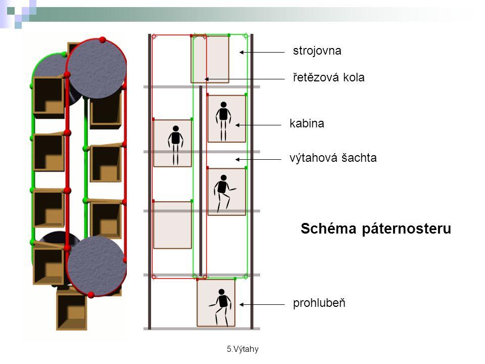strojovna výtahová šachta kabina prohlubeň řetězová kola Schéma páternosteru