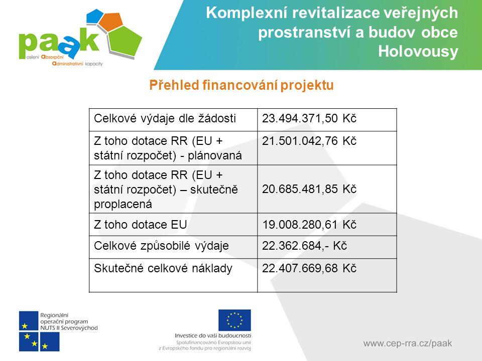 Celkové výdaje dle žádosti23.494.371,50 Kč Z toho dotace RR (EU + státní rozpočet) - plánovaná 21.501.042,76 Kč Z toho dotace RR (EU + státní rozpočet) – skutečně proplacená 20.685.481,85 Kč Z toho dotace EU19.008.280,61 Kč Celkové způsobilé výdaje22.362.684,- Kč Skutečné celkové náklady22.407.669,68 Kč Komplexní revitalizace veřejných prostranství a budov obce Holovousy - Přehled financování projektu