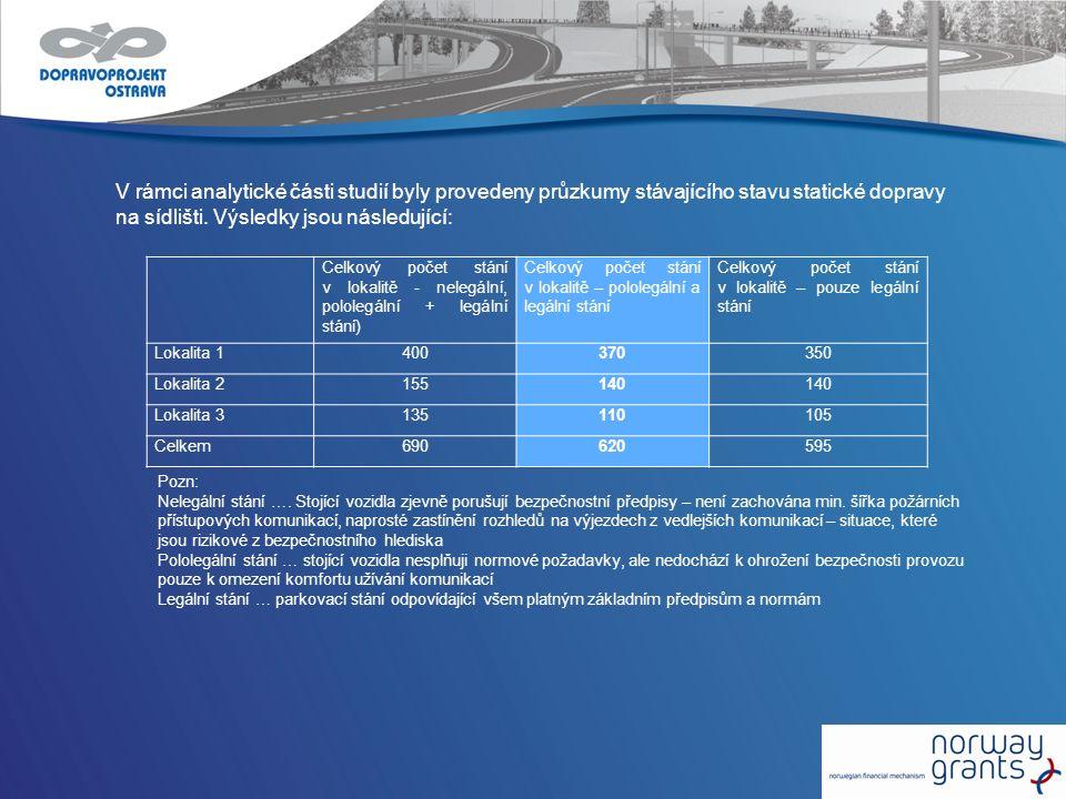 V rámci analytické části studií byly provedeny průzkumy stávajícího stavu statické dopravy na sídlišti. Výsledky jsou následující: Celkový počet stání
