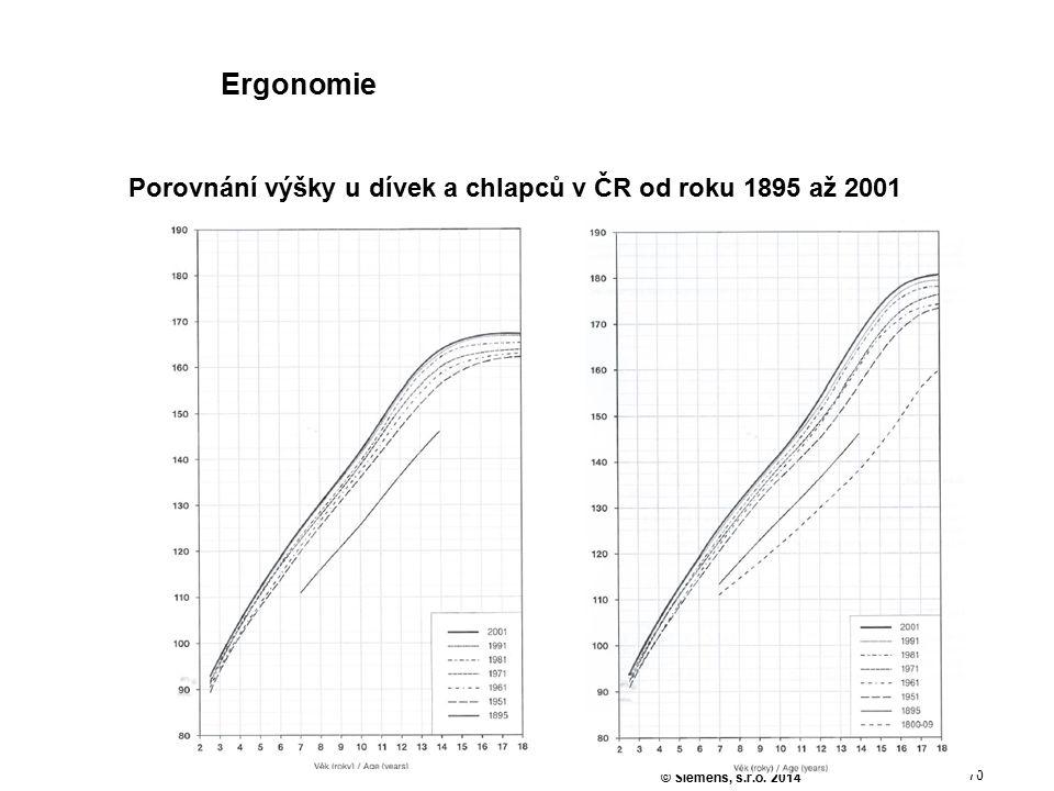 70 © Siemens, s.r.o. 2014 Ergonomie Porovnání výšky u dívek a chlapců v ČR od roku 1895 až 2001