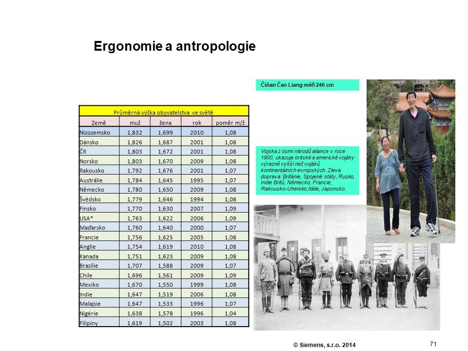 71 © Siemens, s.r.o. 2014 Ergonomie a antropologie Průměrná výška obyvatelstva ve světě Zeměmužženarokpoměr m/ž Nizozemsko1,8321,69920101,08 Dánsko1,8