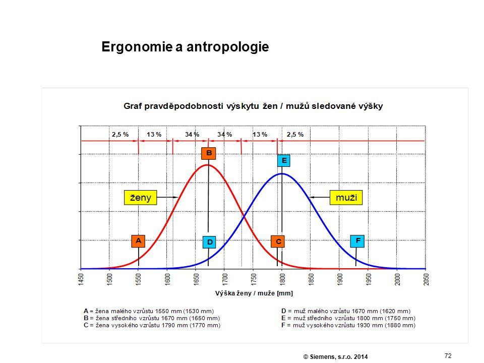 72 © Siemens, s.r.o. 2014 Ergonomie a antropologie