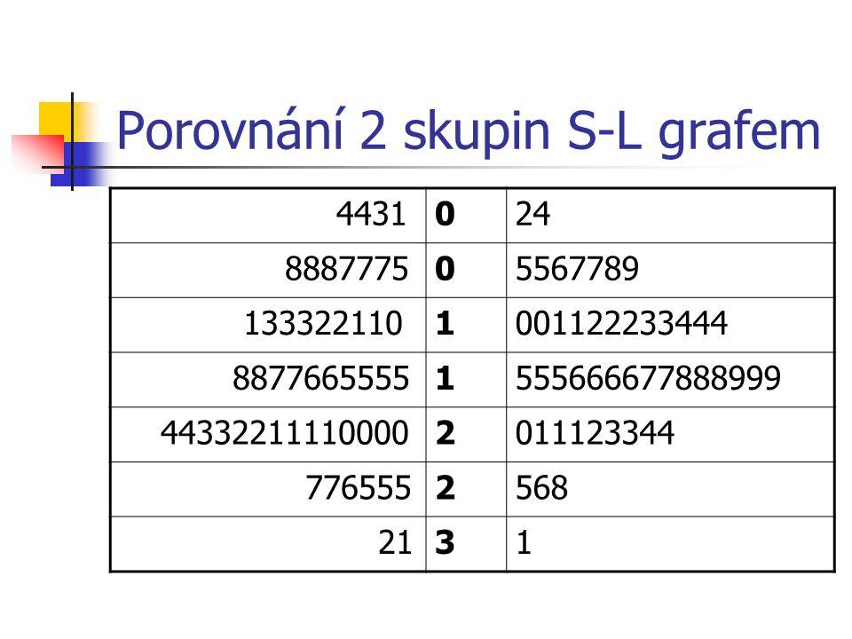 Porovnání 2 skupin S-L grafem 4431024 888777505567789 1333221101001122233444 88776655551555666677888999 443322111100002011123344 7765552568 2131