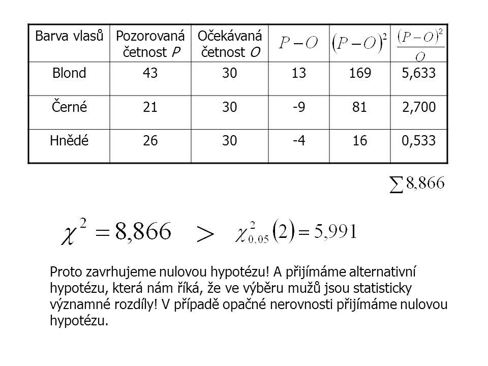 Barva vlasůPozorovaná četnost P Očekávaná četnost O Blond4330131695,633 Černé2130-9812,700 Hnědé2630-4160,533 Proto zavrhujeme nulovou hypotézu.