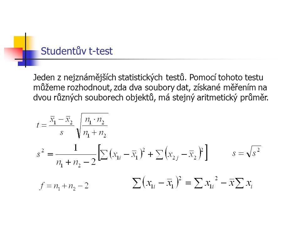 Studentův t-test Jeden z nejznámějších statistických testů. Pomocí tohoto testu můžeme rozhodnout, zda dva soubory dat, získané měřením na dvou různýc
