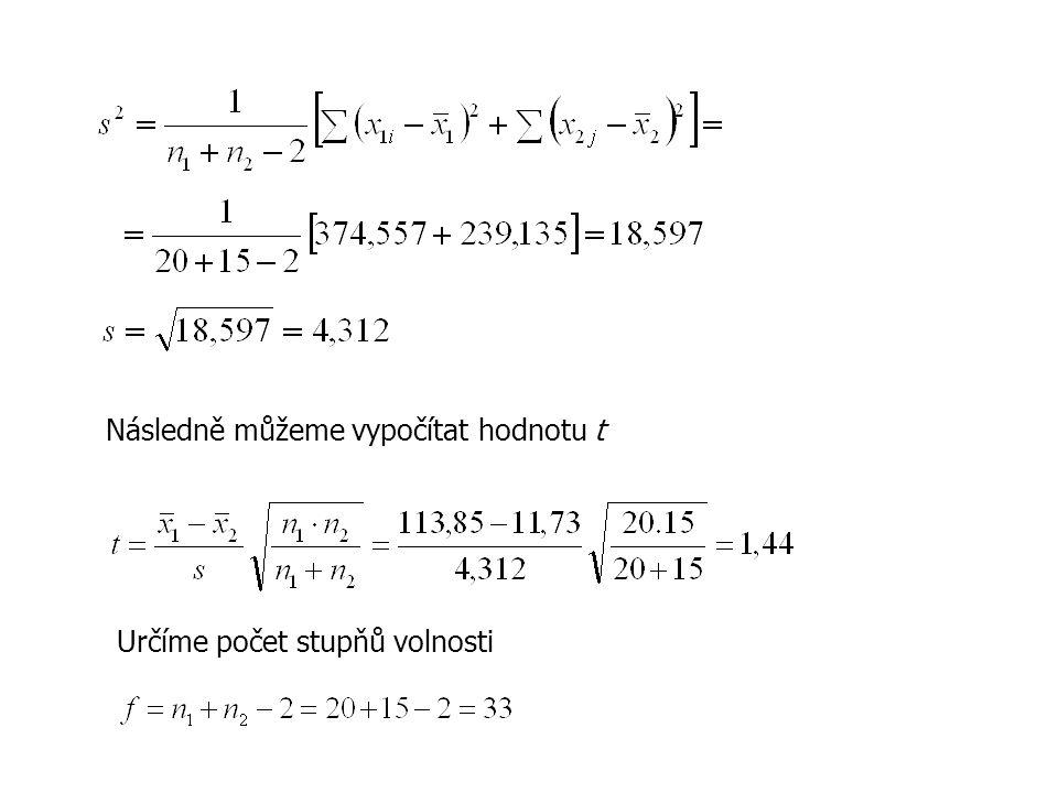 Následně můžeme vypočítat hodnotu t Určíme počet stupňů volnosti