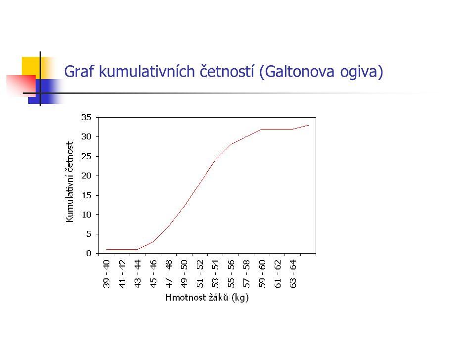 Graf kumulativních četností (Galtonova ogiva)