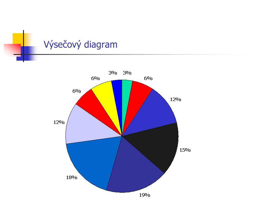 """S-L grafy (grafy """"stonek a list ) Příklad: Skupina studentů Sociální pedagogiky získala v didaktickém testu tyto bodové výsledky: 6, 7, 11, 22, 23, 31, 15, 15, 20, 32, 21, 23, 36, 10, 9, 18, 29, 13, 48, 32."""