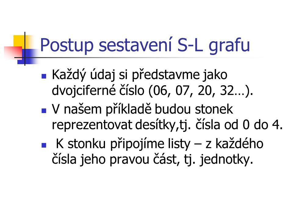 Podoba S-L grafu stoneklisty 0679 1013558 2012339 31226 48