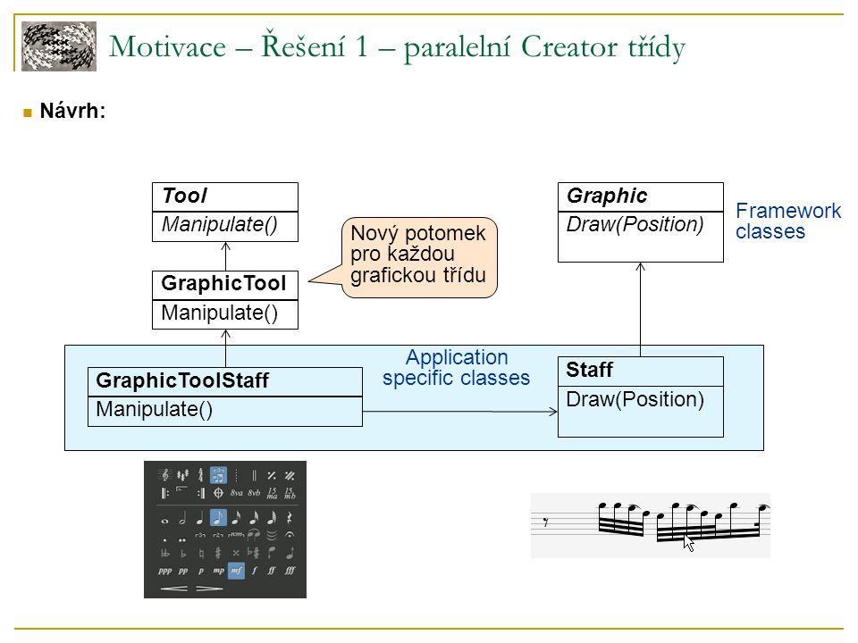 Motivace – Řešení 1 – paralelní Creator třídy Návrh: Application specific classes Tool Manipulate() Staff Draw(Position) GraphicTool Manipulate() Graphic Draw(Position) GraphicToolStaff Manipulate() Nový potomek pro každou grafickou třídu Framework classes