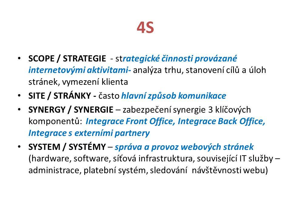 4S SCOPE / STRATEGIE - strategické činnosti provázané internetovými aktivitami- analýza trhu, stanovení cílů a úloh stránek, vymezení klienta SITE / STRÁNKY - často hlavní způsob komunikace SYNERGY / SYNERGIE – zabezpečení synergie 3 klíčových komponentů: Integrace Front Office, Integrace Back Office, Integrace s externími partnery SYSTEM / SYSTÉMY – správa a provoz webových stránek (hardware, software, síťová infrastruktura, související IT služby – administrace, platební systém, sledování návštěvnosti webu)