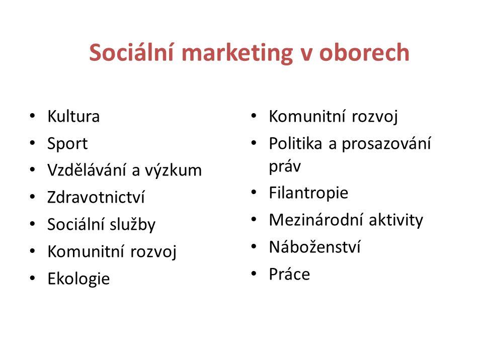 Sociální marketing v oborech Kultura Sport Vzdělávání a výzkum Zdravotnictví Sociální služby Komunitní rozvoj Ekologie Komunitní rozvoj Politika a prosazování práv Filantropie Mezinárodní aktivity Náboženství Práce