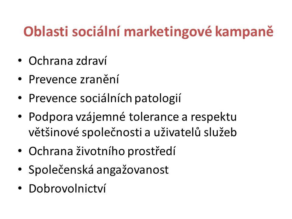 Oblasti sociální marketingové kampaně Ochrana zdraví Prevence zranění Prevence sociálních patologií Podpora vzájemné tolerance a respektu většinové společnosti a uživatelů služeb Ochrana životního prostředí Společenská angažovanost Dobrovolnictví