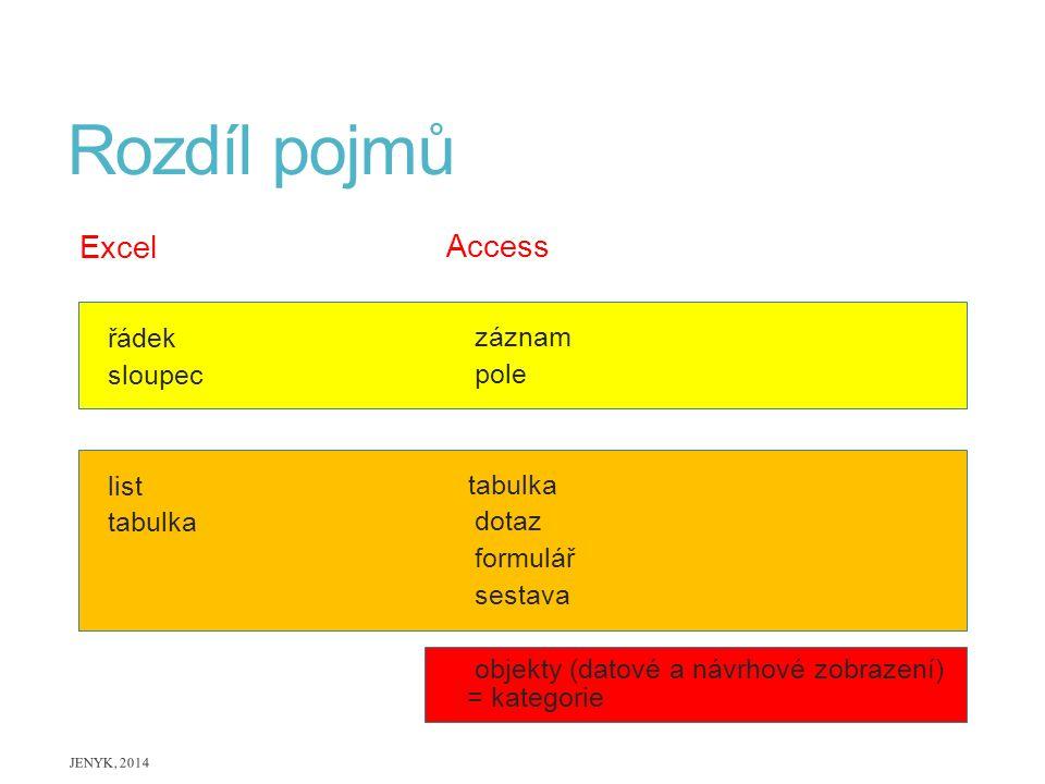 Rozdíl pojmů Excel řádek sloupec list tabulka Access záznam pole tabulka dotaz formulář sestava objekty (datové a návrhové zobrazení) = kategorie JENY