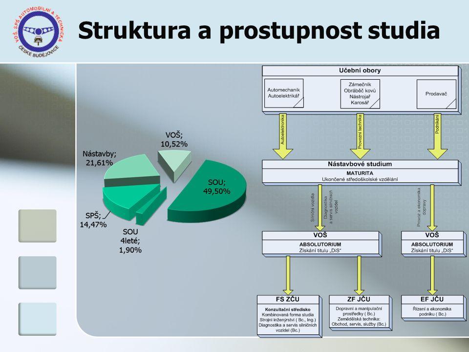 Struktura a prostupnost studia