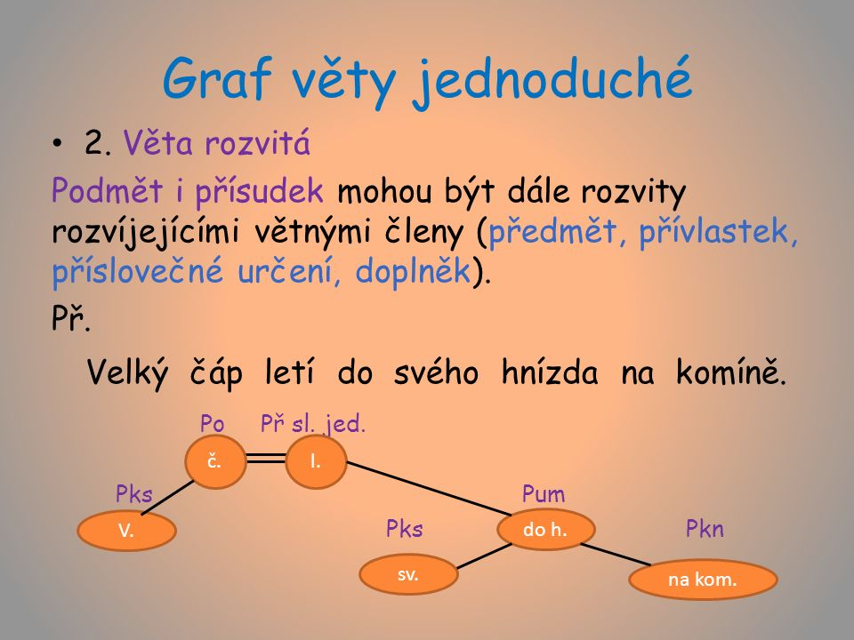 Graf věty jednoduché 3.Věta rozvitá s několikanásobným větným členem Př.