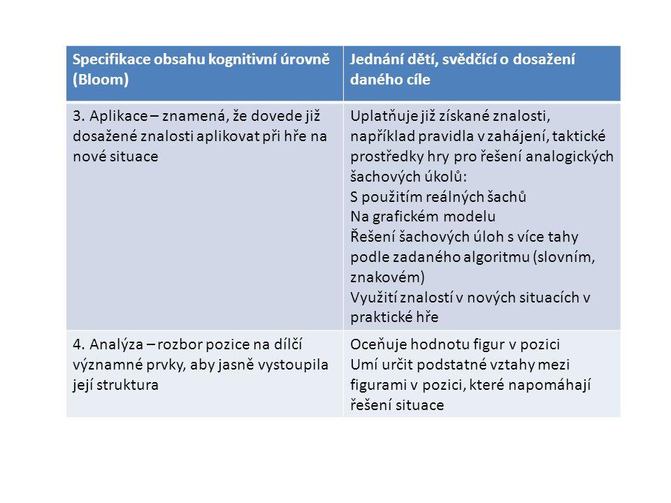 Modelování pozic a generativní efekt PTVŠ využívá k prověření kvality osvojení si učebního materiálu úkoly, které vyžadují tvůrčí řešení formou modelování pozic s vnitřní logikou.