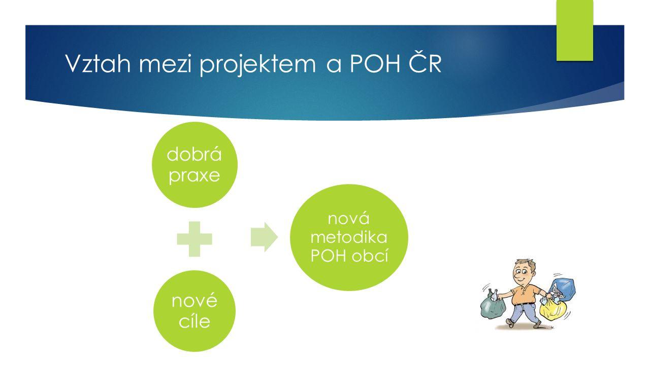 Vztah mezi projektem a POH ČR dobrá praxe nové cíle nová metodika POH obcí