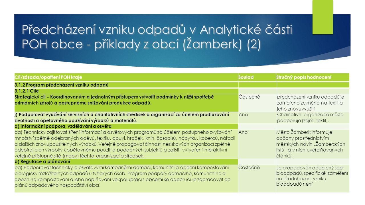Předcházení vzniku odpadů v Analytické části POH obce - příklady z obcí (Žamberk) (2) Cíl/zásada/opatření POH kraje SouladStručný popis hodnocení 3.1.2.2 Opatření a) Informační podpora, vzdělávání a osvěta aa) Technicky zajišťovat šíření informací a osvětových programů za účelem postupného zvyšování množství zpětně odebraných oděvů, textilu, obuvi, hraček, knih, časopisů, nábytku, koberců, nářadí a dalších znovupoužitelných výrobků.