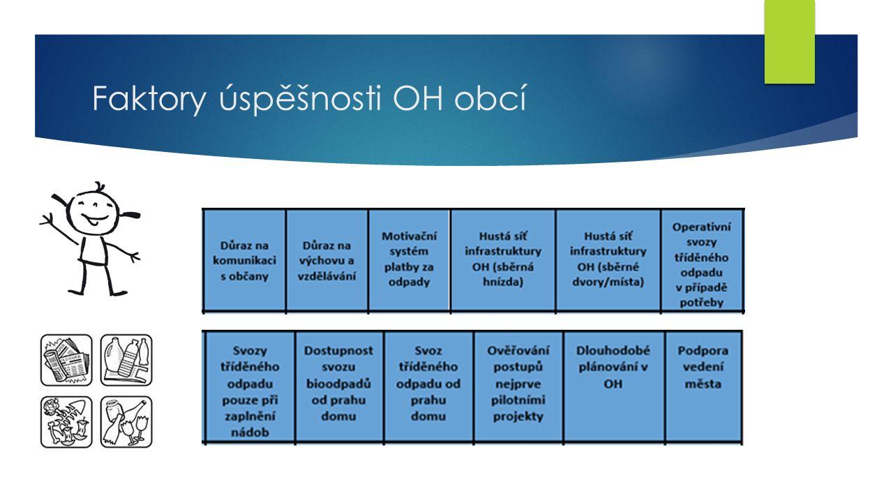 Struktura metodického návodu – Příklad rozpracování POH obce  1.3.2 Podíl využitých KO a skládkování BRKO (poslední rok) – Množství KO obce předávaného k využití, Celkové množství odpadů předávaného k využití, Účinnost separace využitelných složek z SKO, Způsoby shromažďování využitelných složek z KO, Množství skládkovaných BRKO.