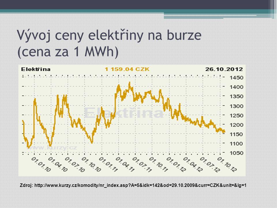 Vývoj ceny elektřiny na burze (cena za 1 MWh) Zdroj: http://www.kurzy.cz/komodity/nr_index.asp A=5&idk=142&od=29.10.2009&curr=CZK&unit=&lg=1