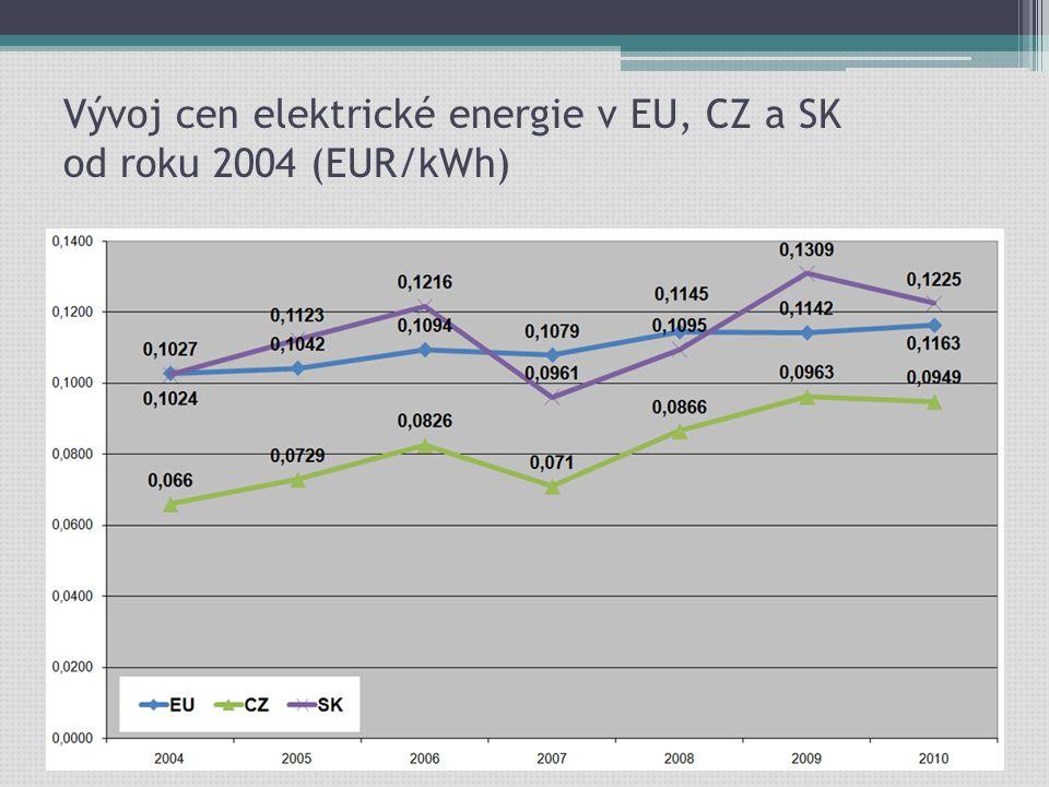 Vývoj cen elektrické energie v EU, CZ a SK od roku 2004 (EUR/kWh)