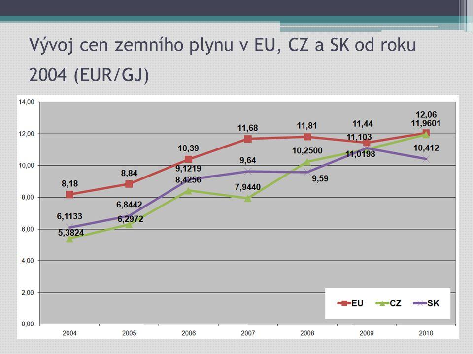 Struktura ceny elektřiny I.