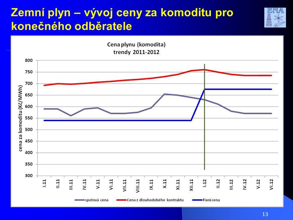 Zemní plyn – vývoj ceny za komoditu pro konečného odběratele 13