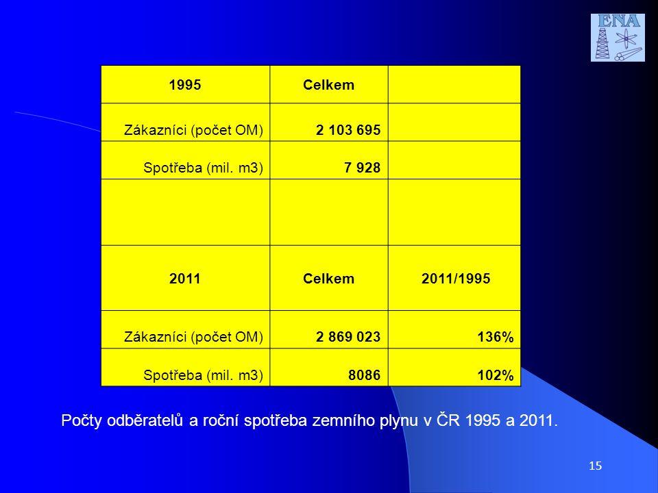 15 1995Celkem Zákazníci (počet OM)2 103 695 Spotřeba (mil.