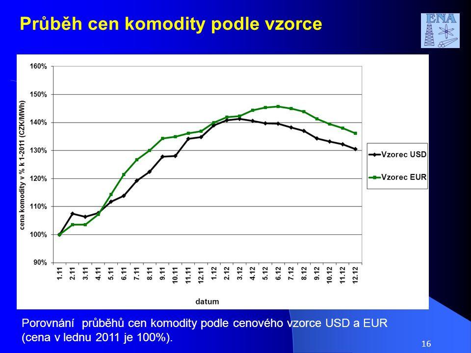16 Průběh cen komodity podle vzorce Porovnání průběhů cen komodity podle cenového vzorce USD a EUR (cena v lednu 2011 je 100%).