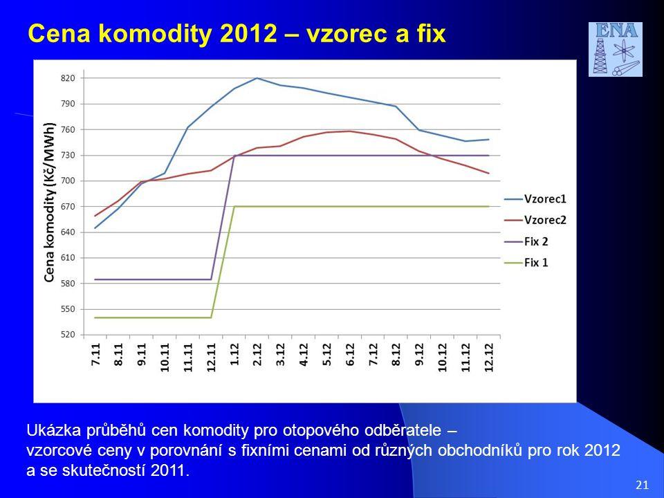 21 Cena komodity 2012 – vzorec a fix Ukázka průběhů cen komodity pro otopového odběratele – vzorcové ceny v porovnání s fixními cenami od různých obchodníků pro rok 2012 a se skutečností 2011.