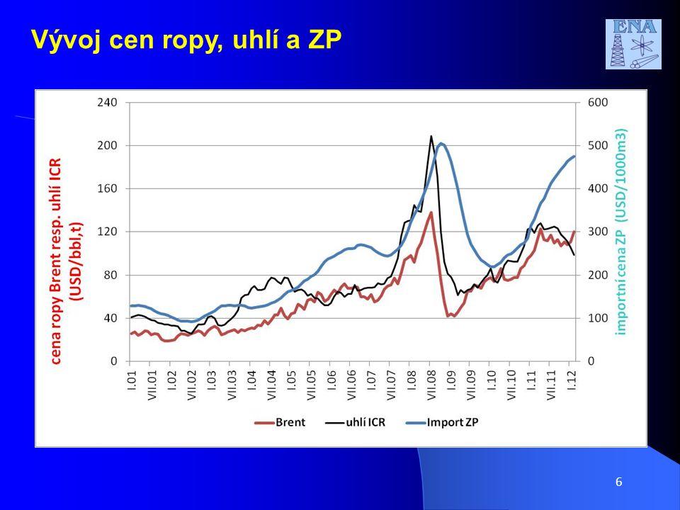6 Vývoj cen ropy, uhlí a ZP